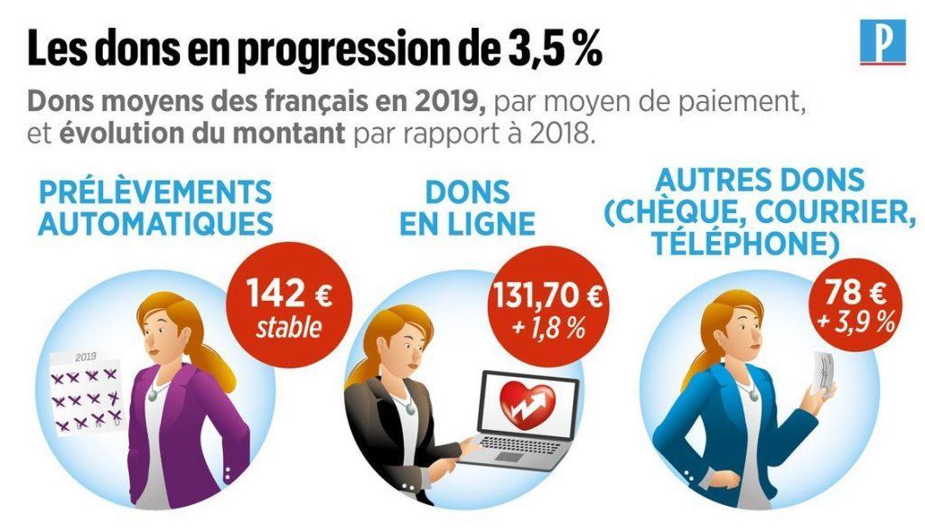 La générosité des français en 2019 - infographie le parisien - don moyen par canal