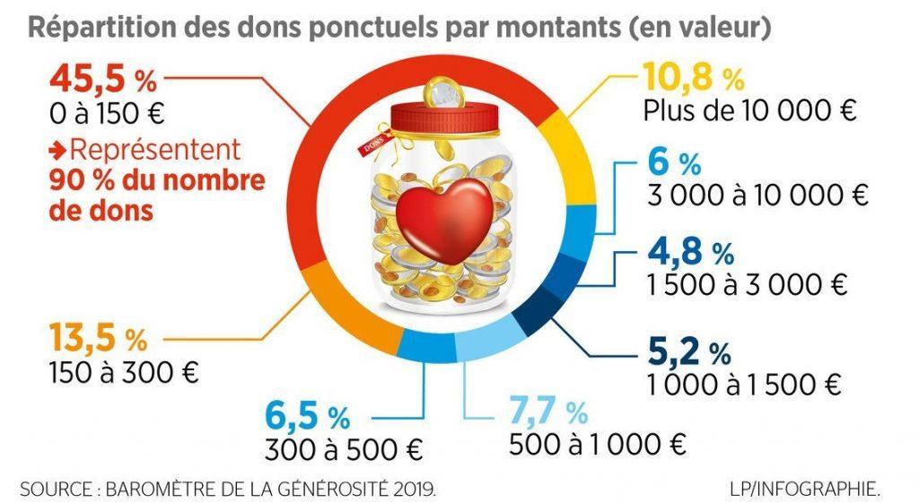La générosité des français en 2019 - infographie le parisien - montants dons ponctuels