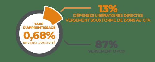 infographie taux taxe d'apprentissage