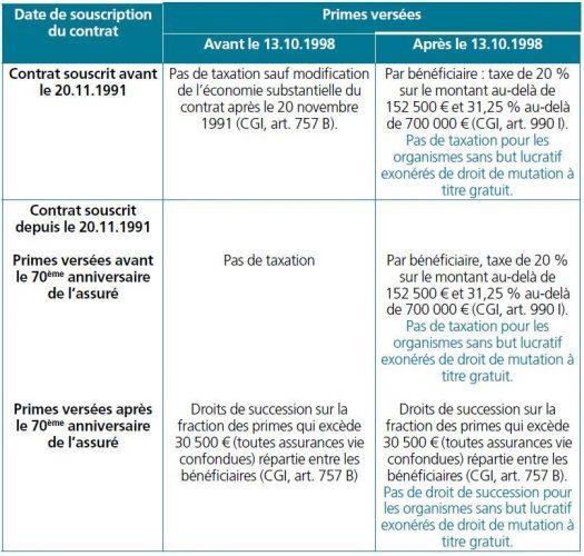 Tableau taxation assurance vie